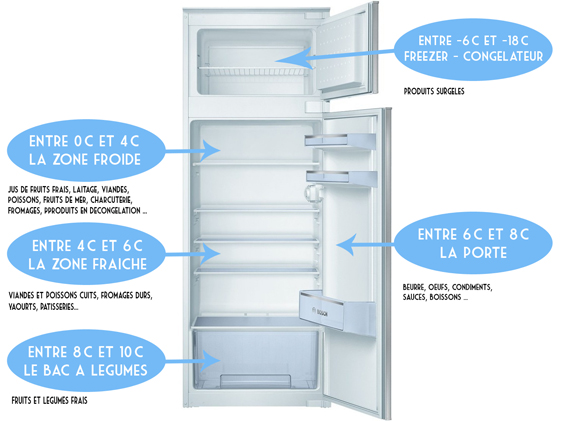 Comment bien conserver ses aliments ufc que choisir 93 ouest - Temperature conseille de congelation des aliments ...
